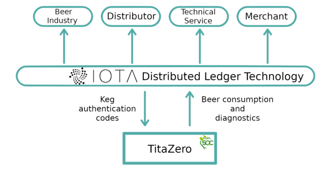 Diagram of use of IOTA Distributed Ledger Technologies for the TitaZero System