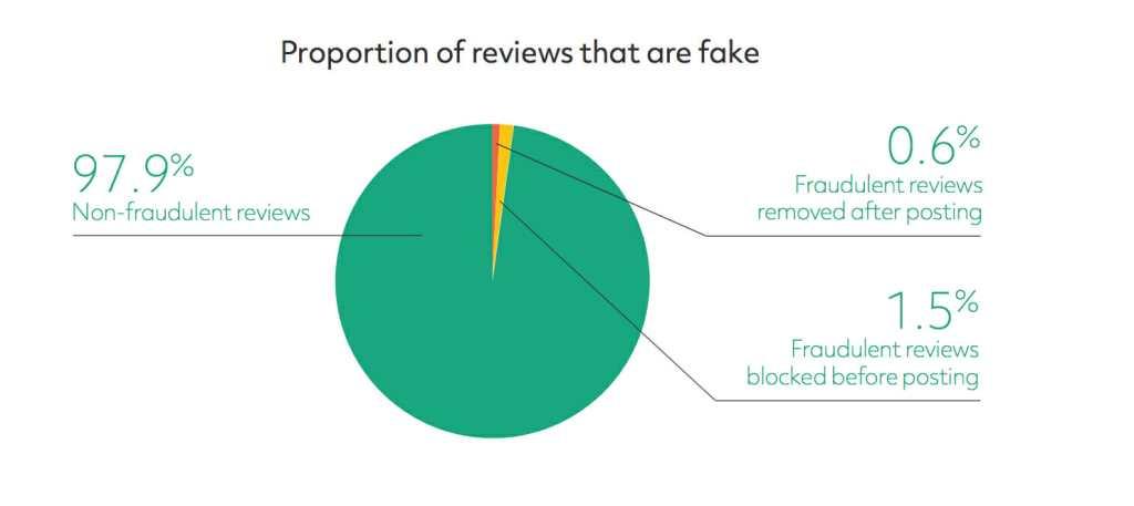 grafico tripadvisor recensioni