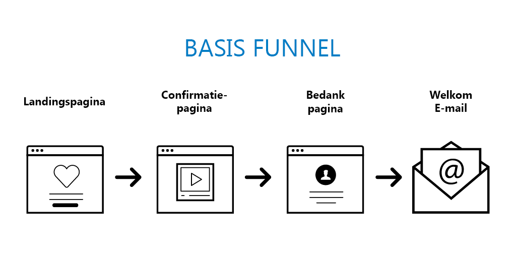 Tjimka.nl - Basis funnel