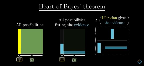 Three panel illustrating Bayes' theorem. The left panel shows the space of all possible outcomes, the center shows the outcomes fitting the data, and the right panel shows the ratio behind the posterior probability.