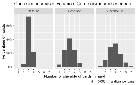 A one by three plot showing a histogram of playable cards for each simulation set. It's title says 'Confusion increases variance. Card draw increases mean.'