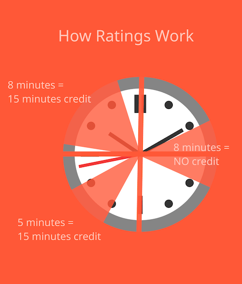How Radio Ratings Work