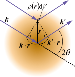 Fig. 1 Configuration of the scattering process by an atom