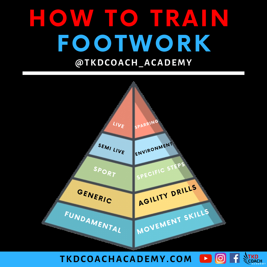 How To Train Footwork