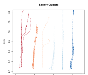 Salinity profiles across the 6 groups (x axis relative).