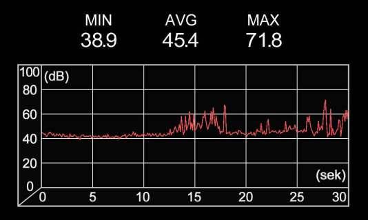 Lärmmessung in 1 km Abstand zur A22 am 19.7. um 15:57 Uhr