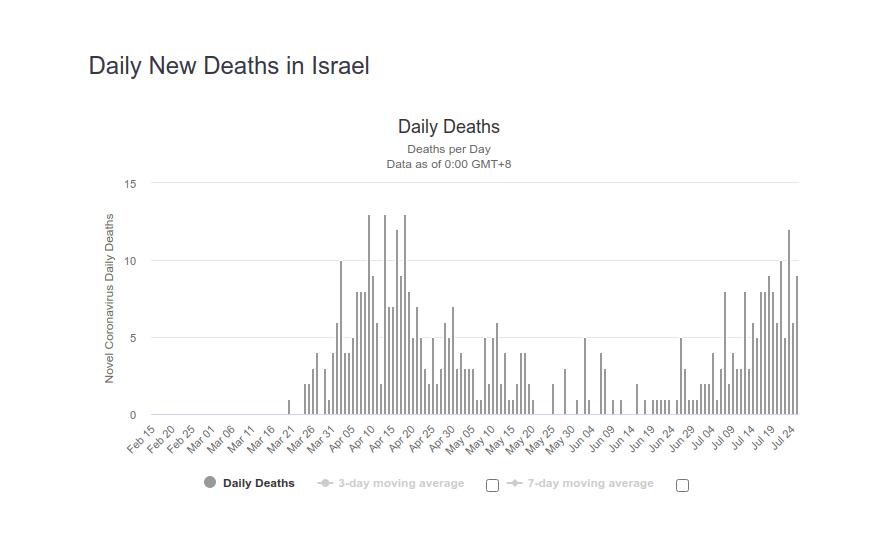 Israel_deaths