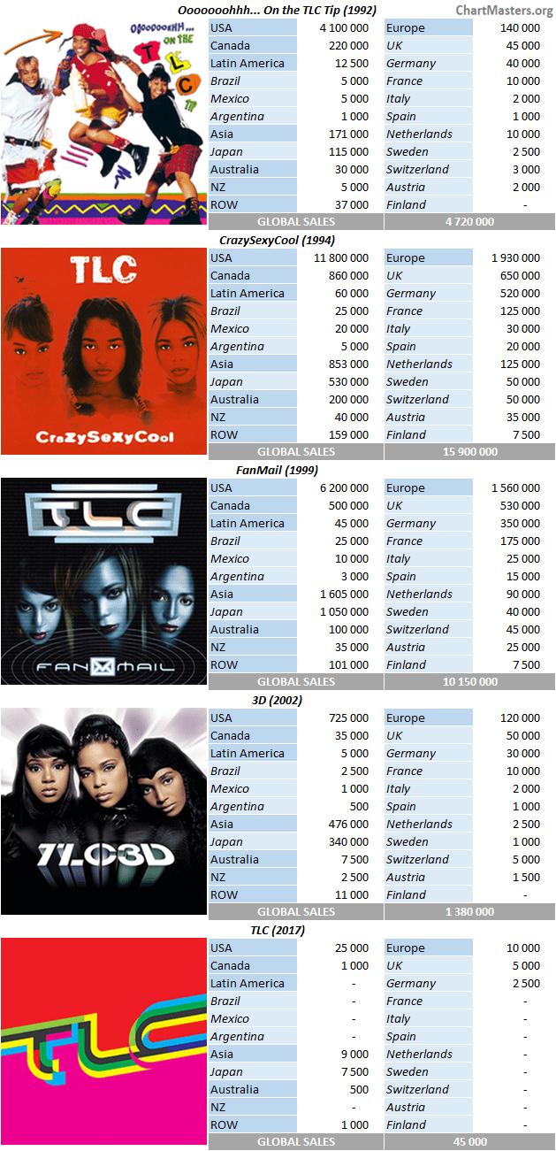 CSPC-TLC-AlbumsBreakdown