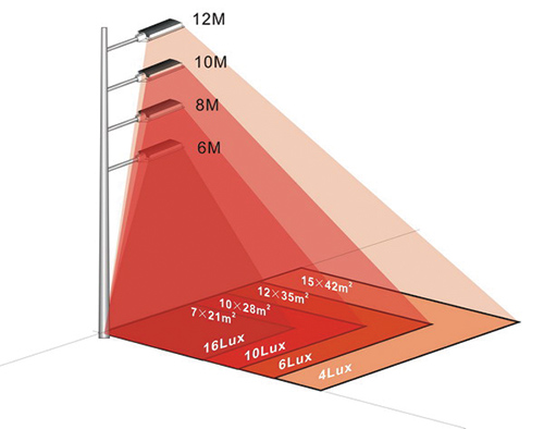LED Tubes Simulation Capabilities