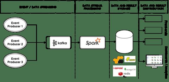 Kafka and Spark streaming pipeline