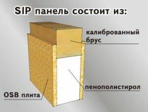 sip панель
