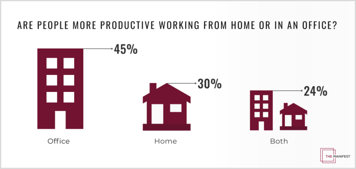 6 Productivity Tips For Working From Home During The Covid 19 Pandemic New Data February 2021