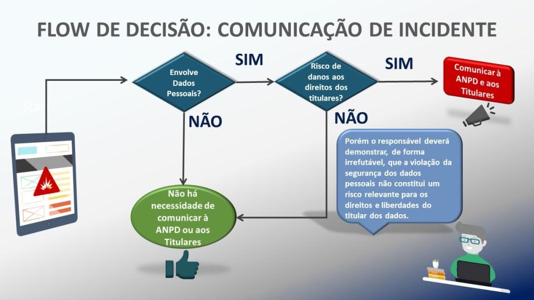 Flow de decisão: comunicação de incidente
