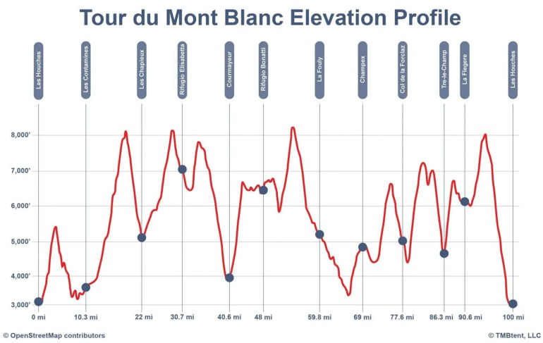 Elevation profile of the Tour du Mont Blanc in feet and miles