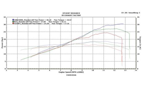dyno-all-new-honda-cbr250rr