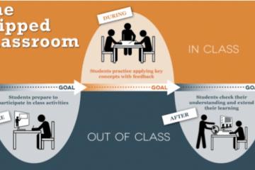 5 Things I Wish I Knew When I Flipped My Class- 5件實施翻轉教室時應該知道的事情