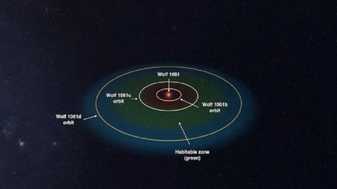 Вчені почали вивчення системи Wolf 1061 з метою пошуків там слідів життя