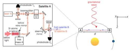 Атомний годинник з оптичною гратами стануть чутливим елементом детектора гравітаційних хвиль
