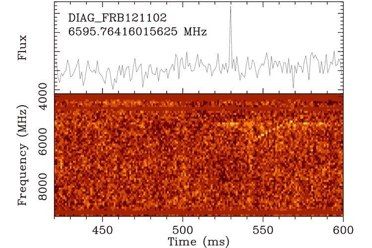 Астрономи зареєстрували серію з 15 повторюваних швидких радіоімпульсів