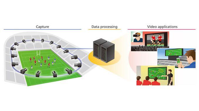 Система Free Viewpoint Video дозволить поглянути з будь-якої точки зору на різні події