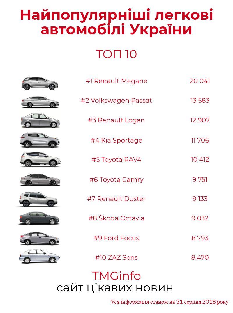 Самые популярные автомобили Украины
