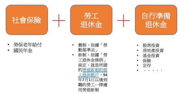 3-pillars-for-pension