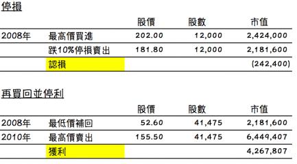 鴻海 股市大跌 存股停損