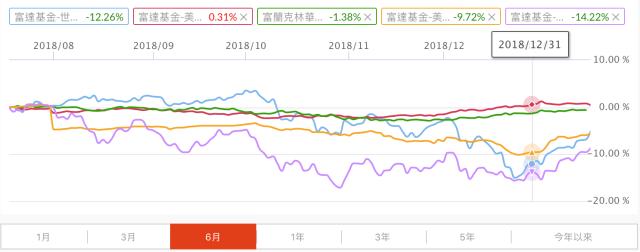 fund-comparison-6-months
