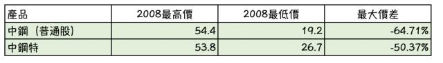 中鋼特與中鋼普通股於2018年金融海嘯期間之績效