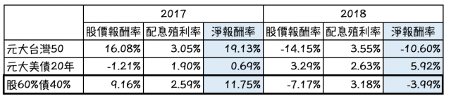 元大 美債ETF 與元大台灣50績效比較