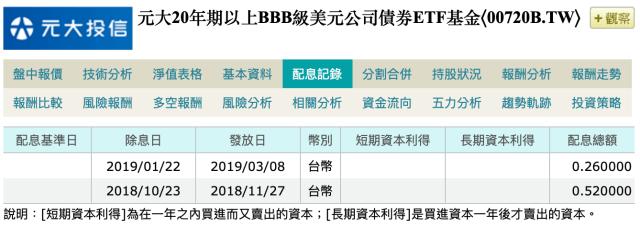 元大00720B 投資等級債ETF 配息紀錄:2019/4/3查詢