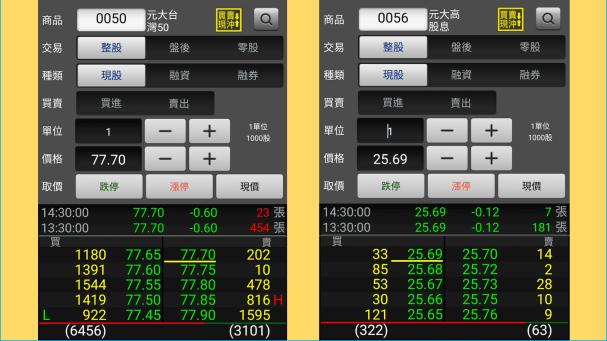 ETF流動性 風險 以0050 & 0056為例