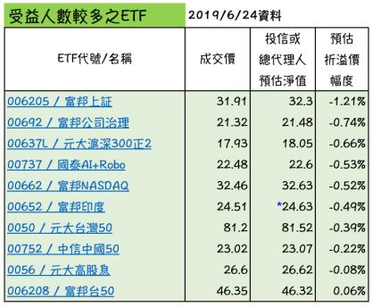 ETF折溢價 - 受益人較多之ETF