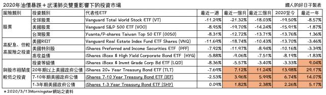 股市大跌,退休投資該怎麼辦 ?重新評估各項投資的報酬率與風險