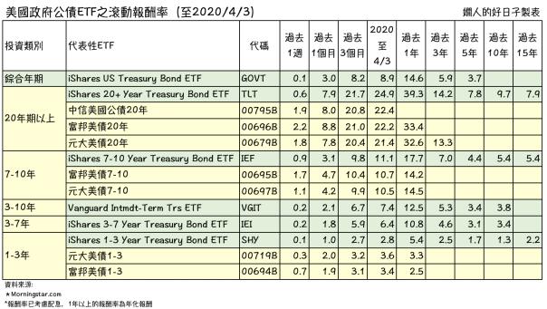 「台版」美債ETF落後「美版」ETF的狀況