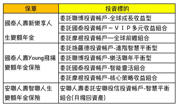 全權委託投資型保單範例