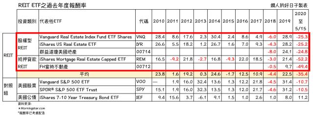 REIT ETF 過去年度報酬率( 美國REITs 相對其股債表現)