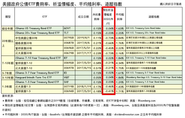 美國公債ETF比較 :折、溢價幅度