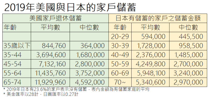 從美國和日本的退休金來看「 錢不是最重要 」的這檔事