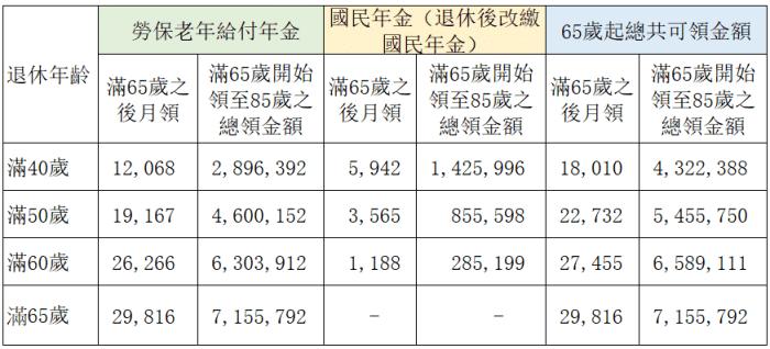 勞保/國民年金比較 4大差別 之 滿65歲可領金額