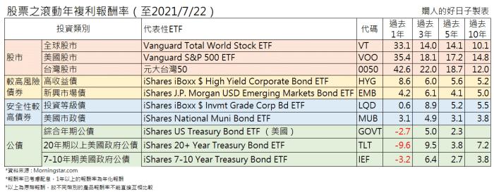 如何用債券ETF做資產配置 ? 股市大漲期看這些債的長期報酬