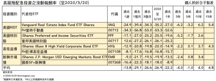 特別股好嗎 ?美國的特別股ETF績效
