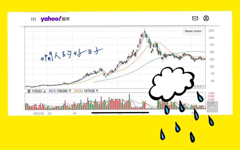 股票賠錢怎麼辦 ?這是投資理財最想翹掉,但一定要上的課