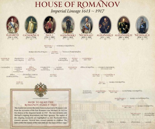 Title: Romanov Family Tree Date: 2011 Rights: The Museum of Russian Art Source: The Museum of Russian Art Publisher: The Museum of Russian Art