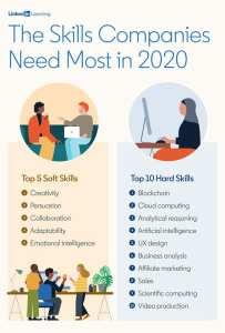 """המיומנויות הרכות והקשות ל-2020 ע""""פי לינקדאין"""