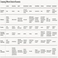 Cheat-Sheet of Economic Schools