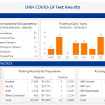 UNH sees lowest COVID-19 cases since September 2020
