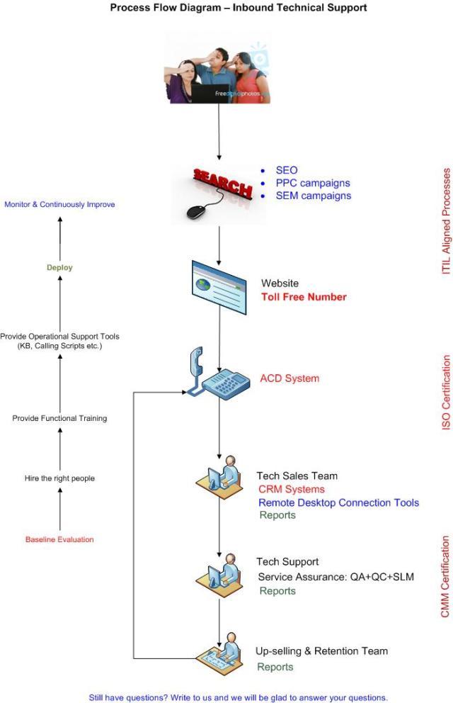Inbound Technical Support – Process Flow Diagram