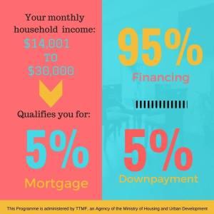 mortgage interest rates trinidad