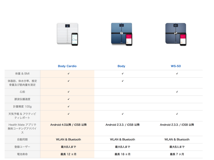 Amazon Withings スマート体重計 Body Cardio ブラック Wi Fi Bluetooth対応 日本正規代理店品 ウェアラブルデバイス オンライン通販